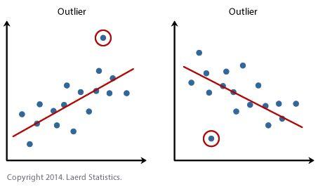 Linear Regression Analysis in SPSS Statistics - Procedure ...