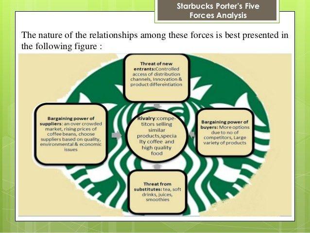 Starbucks porter's case study