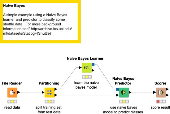 Example for Learning a Naive Bayes Model | KNIME