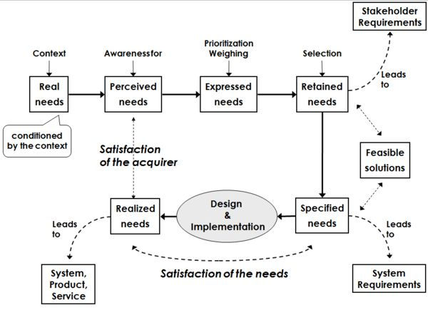Stakeholder Needs and Requirements - SEBoK