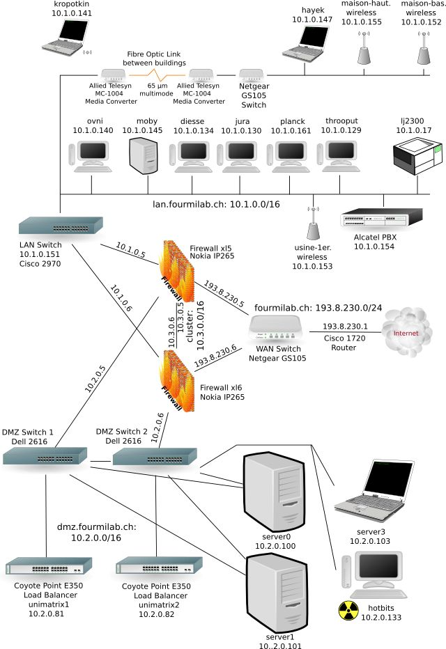 Network Architect - Pictures, posters, news and videos on your ...
