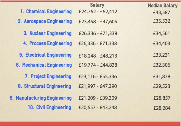 Find engineering work in the UK, Europe and Worldwide | Find ...