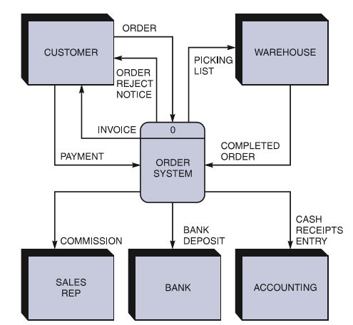 Create A Context-Level Diagram For A Credit Card C... | Chegg.com