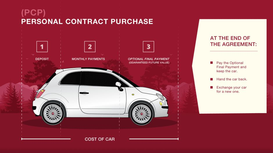Fiat Personal Contract Purchase   Newcastle-under-Lyme ...