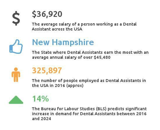 Average Dental Assistant Salary | How much do Dental Assistants Make?