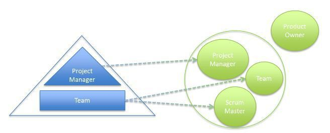 Implementing Scrum: How Does the Project Manager Fit In? - Scrum ...