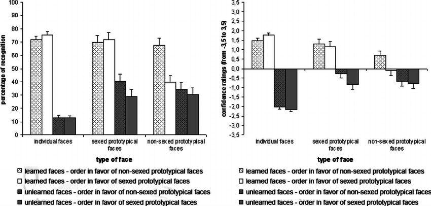 Gender-Based Prototype Formation in Face Recognition (PDF Download ...
