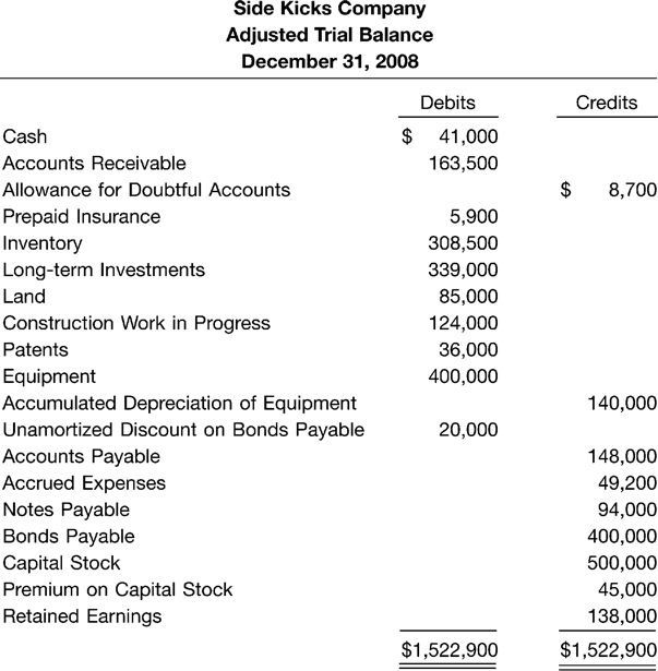 Instructions Prepare A Classified Balance Sheet In... | Chegg.com