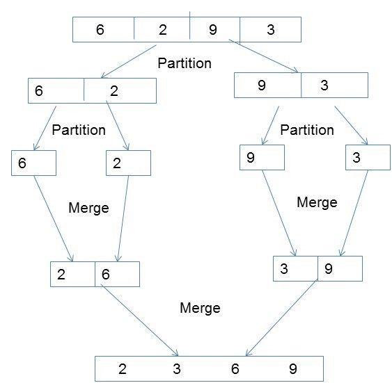 Parallel Algorithm Sorting