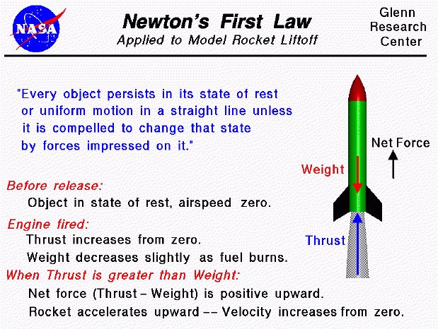 Newton's First Law of Motion Applied to Model Rockets