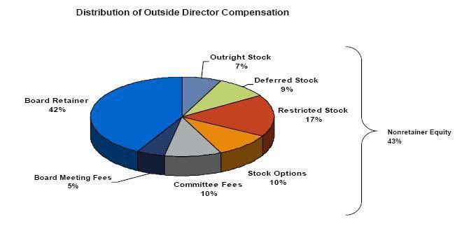 Compensation Force: Board of Director Compensation