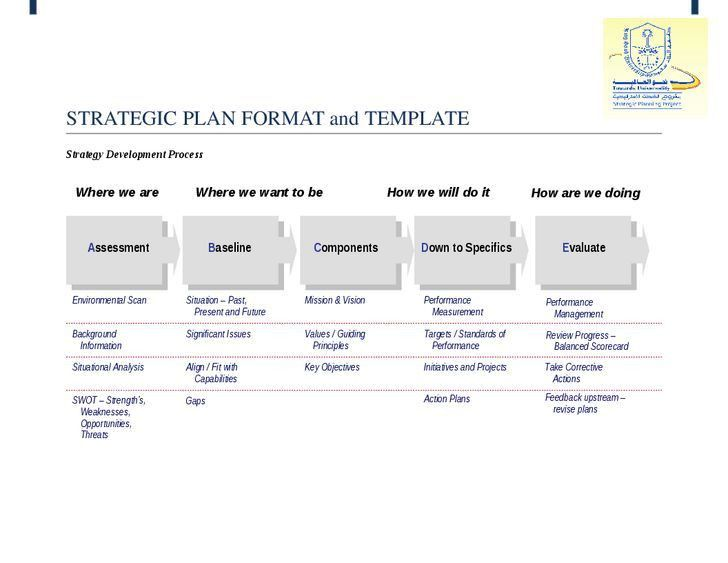 53 best Strategic Planning images on Pinterest | Strategic ...