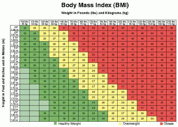 Do You Need To Lose Weight? - NHLBI, NIH