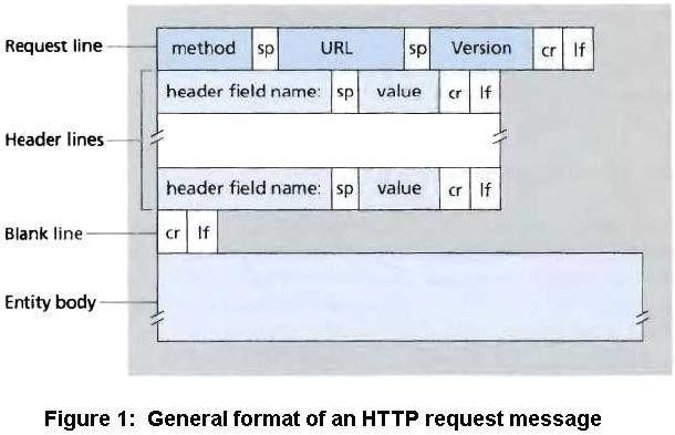 HTTP Message Format - NetworkingInfoBlog