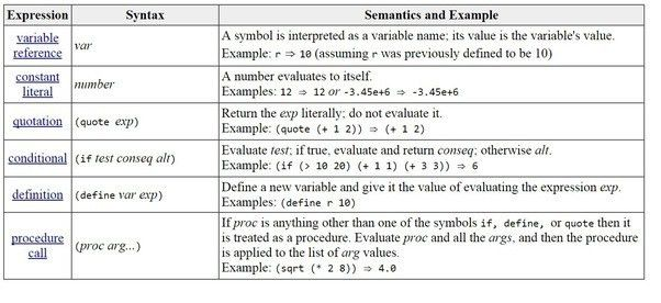 ☆ The Difference Between Semantics and Syntax of a Programming ...