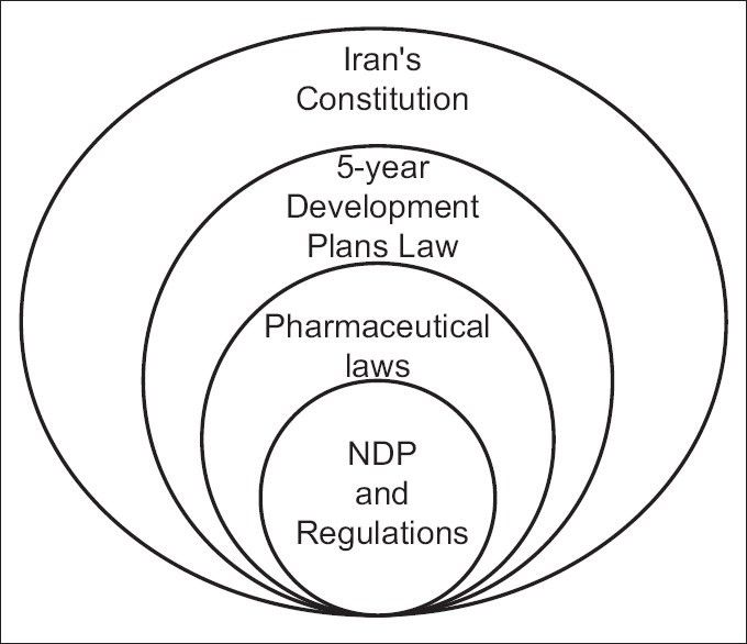 Conceptual framework in research proposal example - Premier ...
