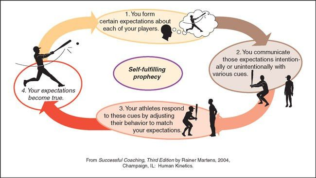 Self-Fulfilling Prophecy & The Directional Science of Build or ...