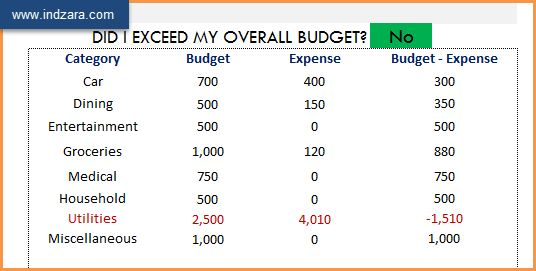 Personal Finance Manager - Free Excel Budget Template Spreadsheet