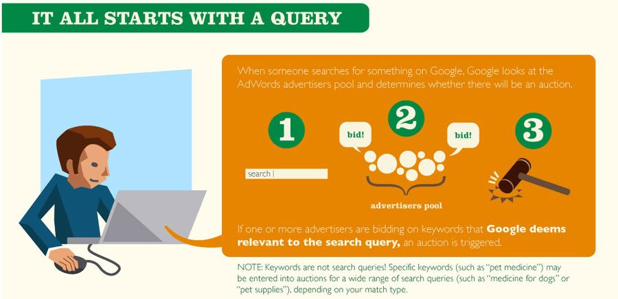 The Beginner's Guide to Building a Negative Keyword List [PPC U ...