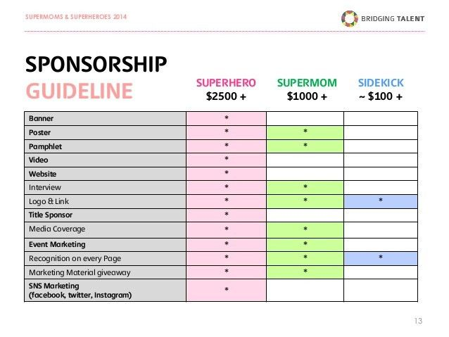 16+ Event Sponsor Proposal Template | Market Opportunity Related ...