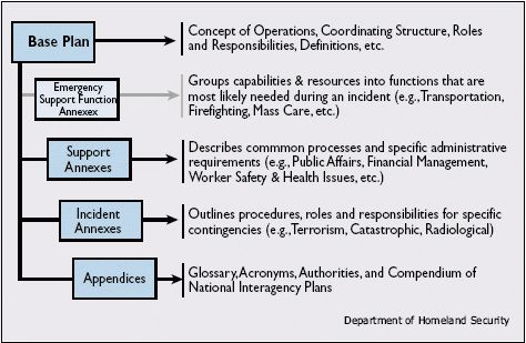 HCO Emergency Operations Plan - PHE