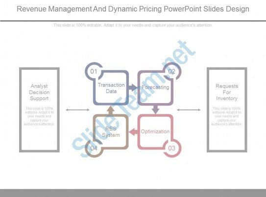 Revenue Management And Dynamic Pricing Powerpoint Slides Design ...