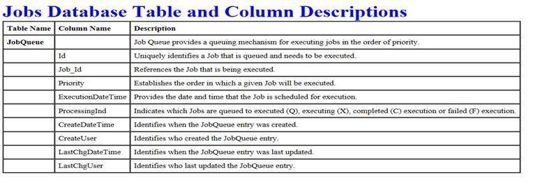 Deliveron :: SQL SERVER Data Dictionary on a Shoestring budget