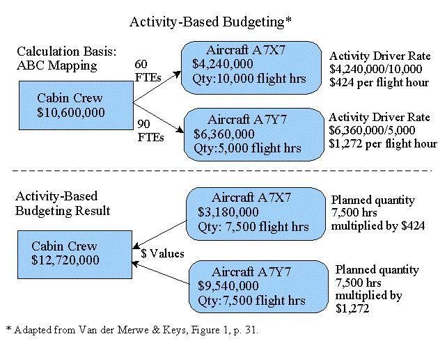 Airline Financial Planning and Control with Activity Based Budget ...