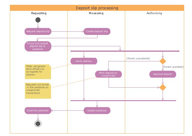 UML Activity Diagram | Diagramming Software for Design UML ...