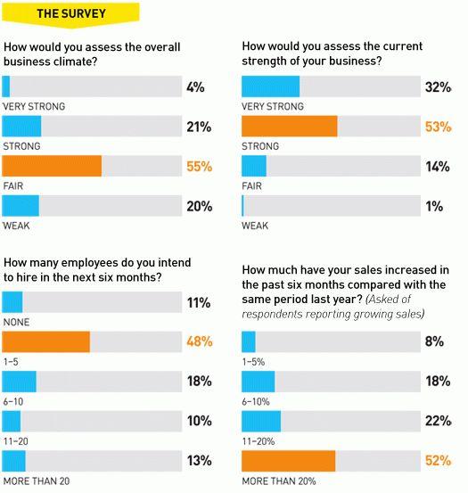 Inc. 5000 Small Business Confidence Survey, Fall 2011 | Inc.com