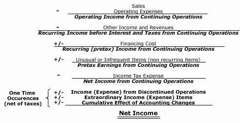 Income Statement Components