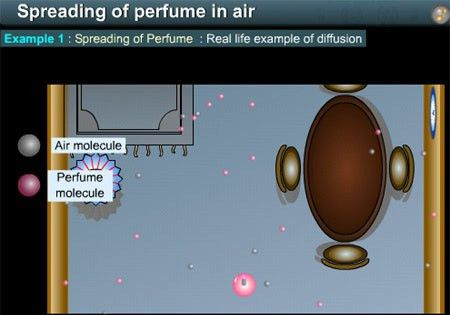 Goalfinder - Diffusion - Spreading of Perfume in Air - Animated ...