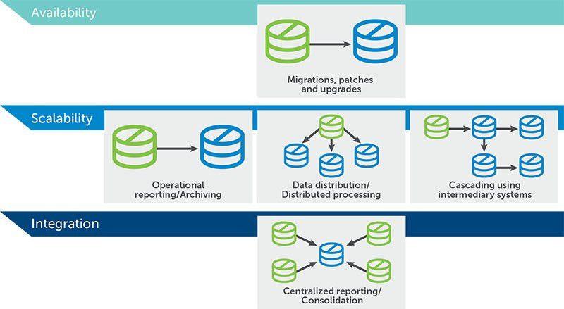 SharePlex for Teradata Database Replication Software Tools