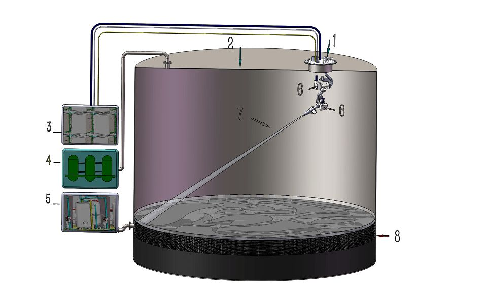 Oil Product Tank Cleaning Systems | ZP Technologies