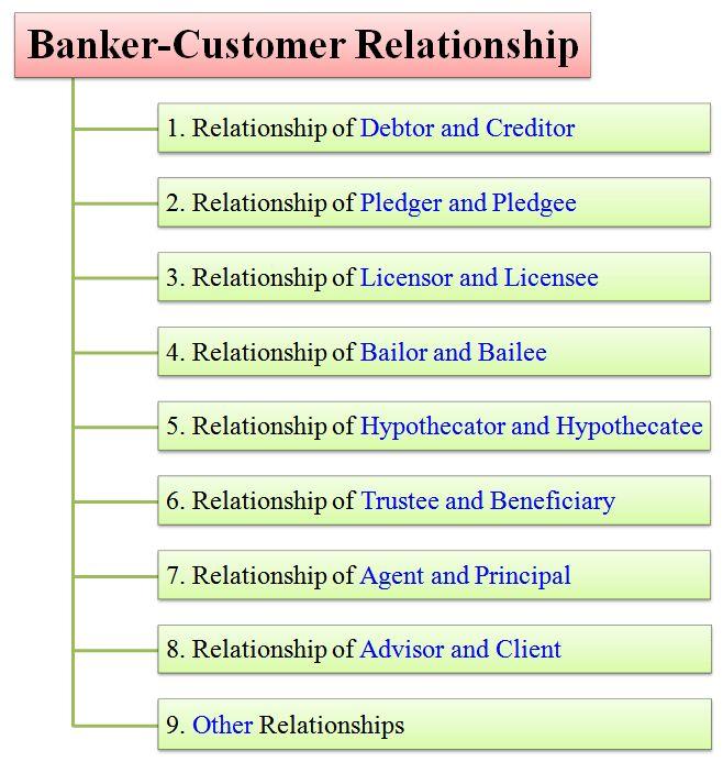 Banker-Customer Relationship Explained in Detail