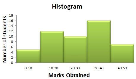 Histogram | TutorVista.com