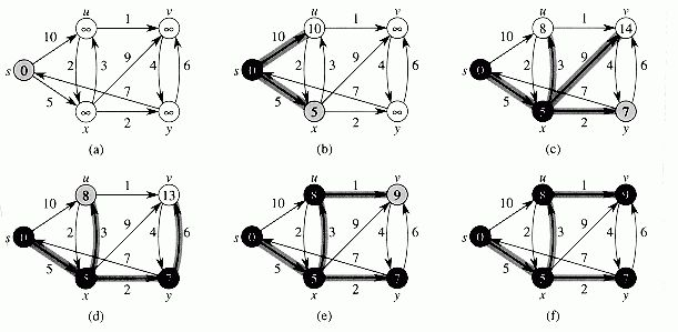 Intro to Algorithms: CHAPTER 25: SINGLE-SOURCE SHORTEST PATHS