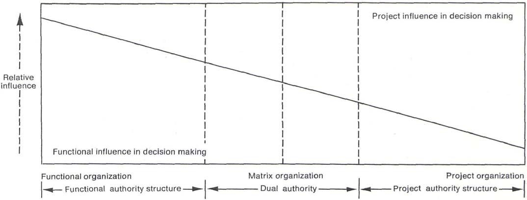 Interface management - organization theory approach to pm