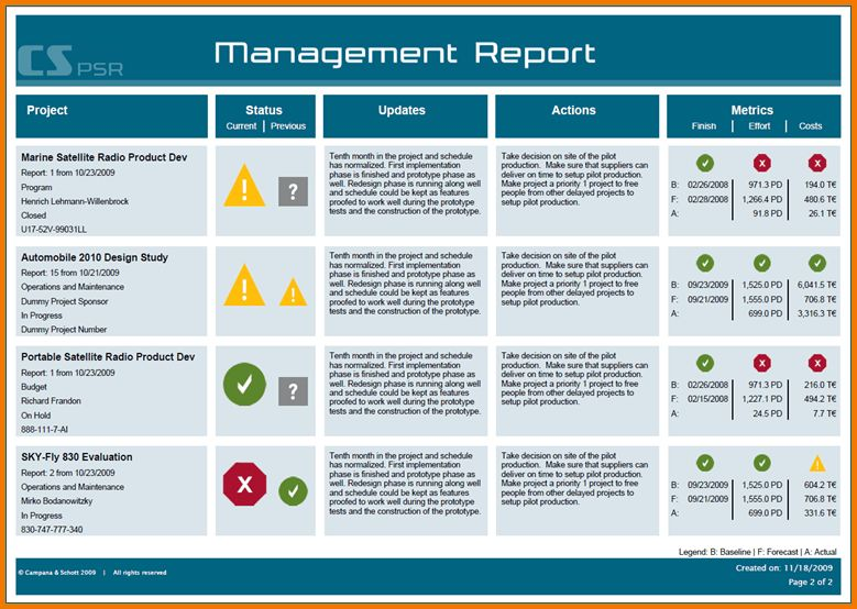 3+ Project Management Status Report Template | Expense Report