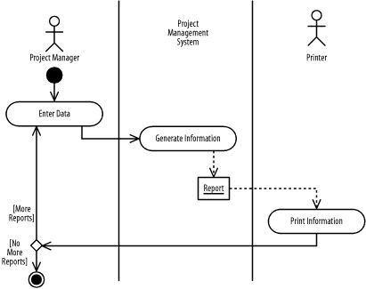Activity diagram example | IT:UML | Pinterest