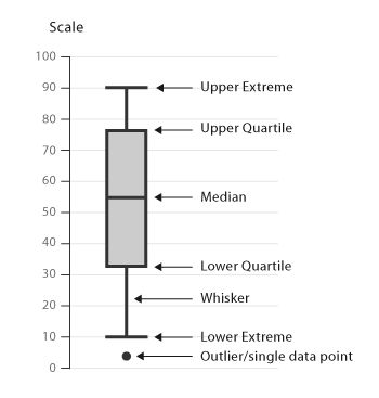 Box and Whisker Plots - Learn about this chart and its tools