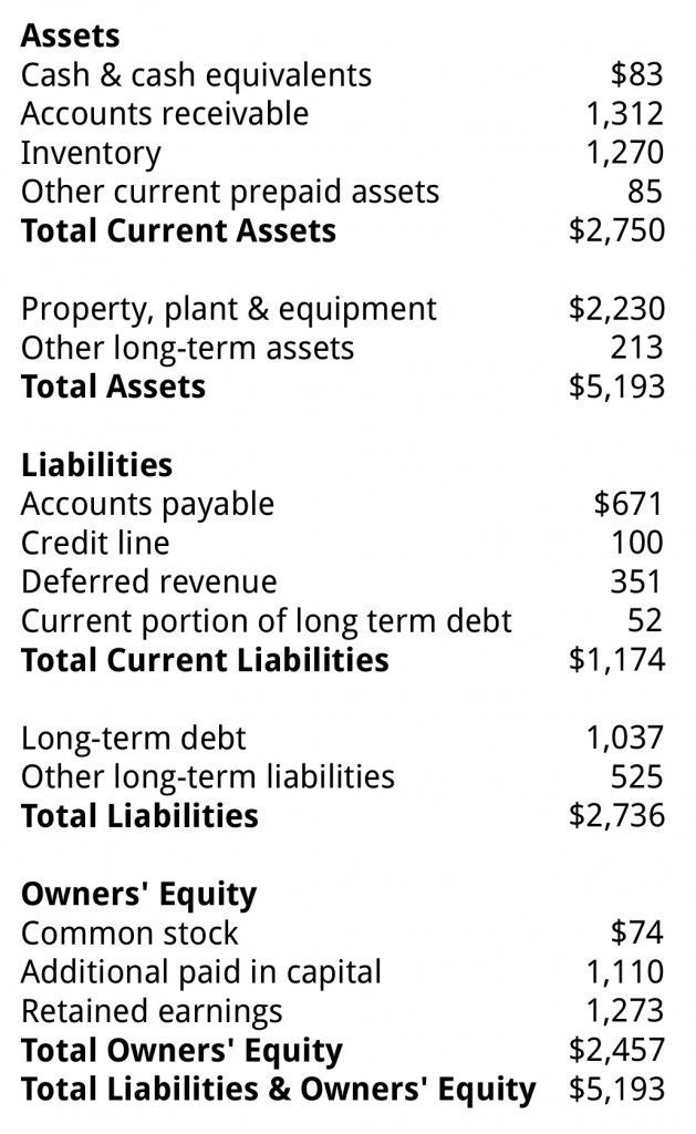 Balance Sheet | Business Literacy Institute Financial Intelligence