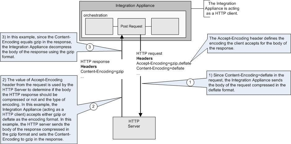 Compression/Decompression with the HTTP Post Request activity