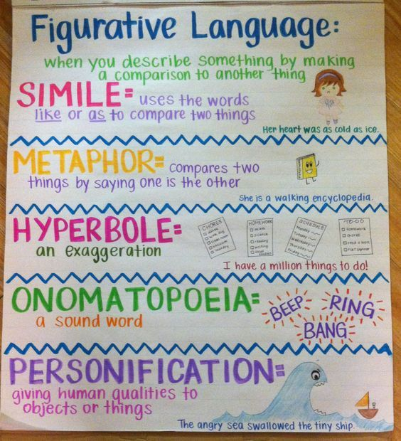 Figurative Language Anchor Chart. Nice anchor chart on figurative ...