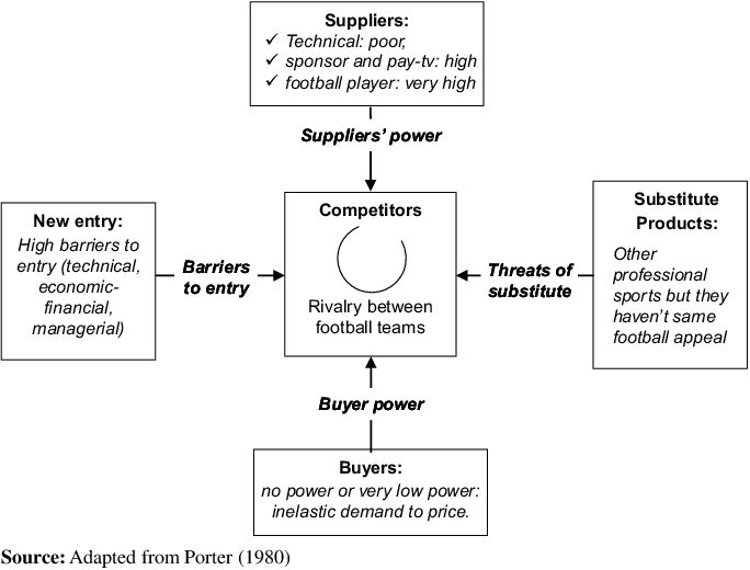 Diagram of Porter's five forces applied to football sector ...