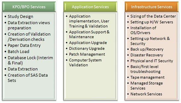 Clinical Data Management | InHouse CDM