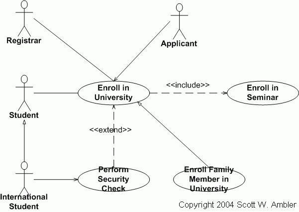 UML 2 Use Case Diagrams: An Agile Introduction