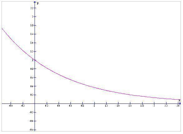 Exponential Distribution | Math@TutorVista.com