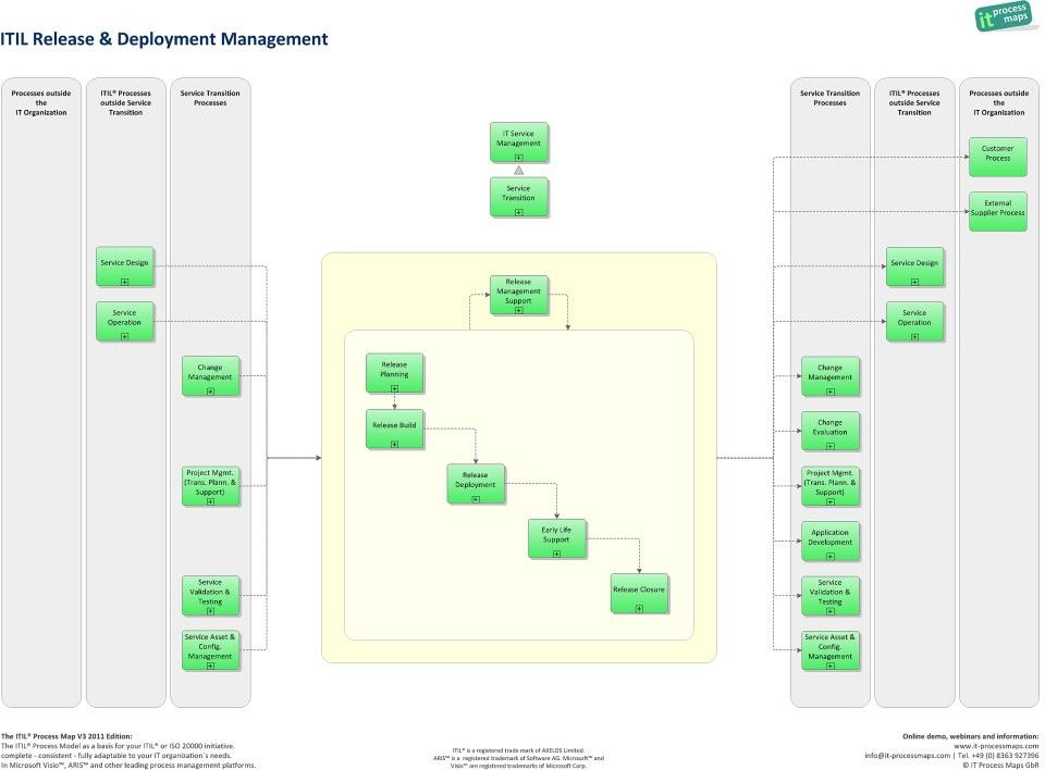 Release and Deployment Management | IT Process Wiki