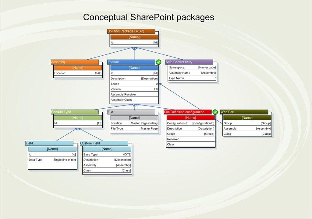 SharePoint Visio Stencil and Template for designing solution ...